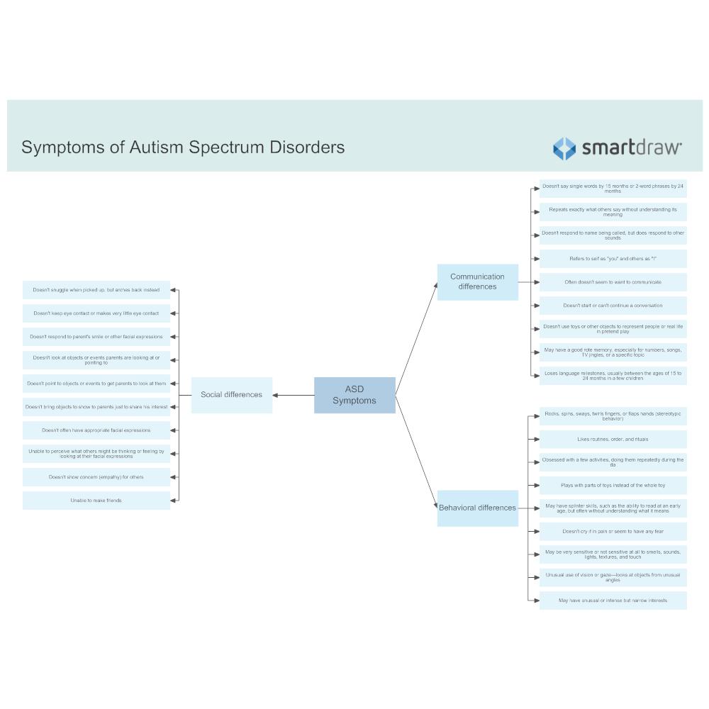 Example Image: Symptoms of Autism Spectrum Disorders
