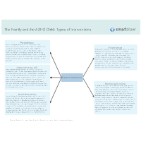 The Family and the ADHD Child - Types of Interventions