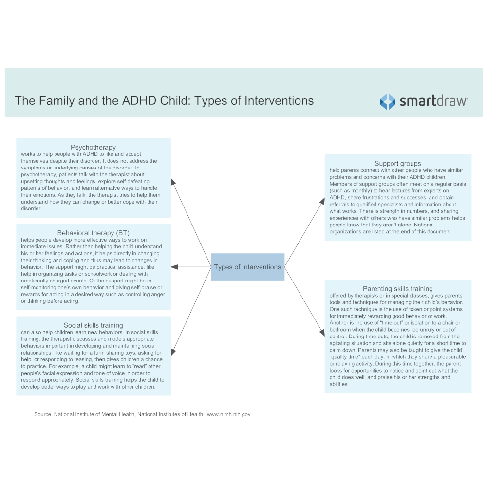 Example Image: The Family and the ADHD Child - Types of Interventions