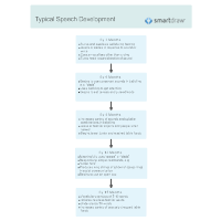 Typical Speech Development