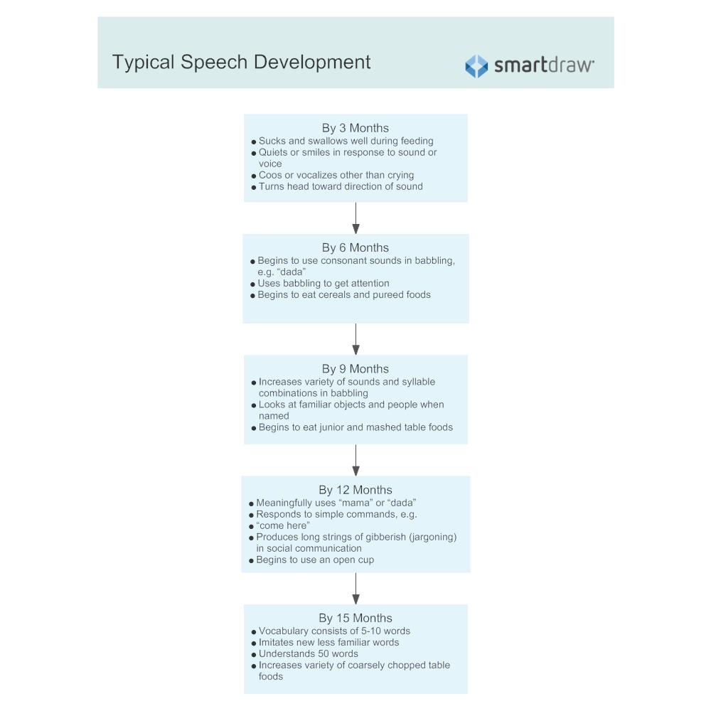 Example Image: Typical Speech Development