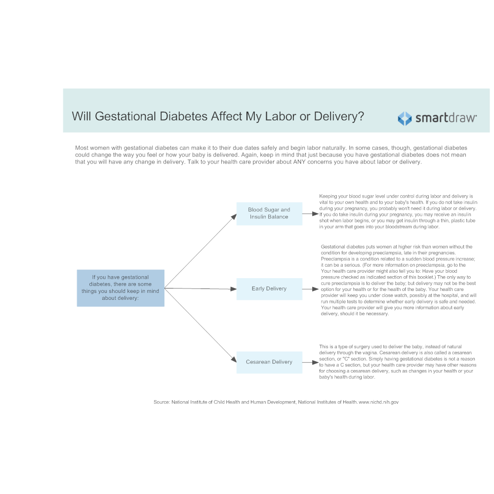 Example Image: Will Gestational Diabetes Affect My Labor or Delivery
