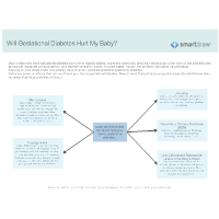 Will Gestational Diabetes Hurt My Baby