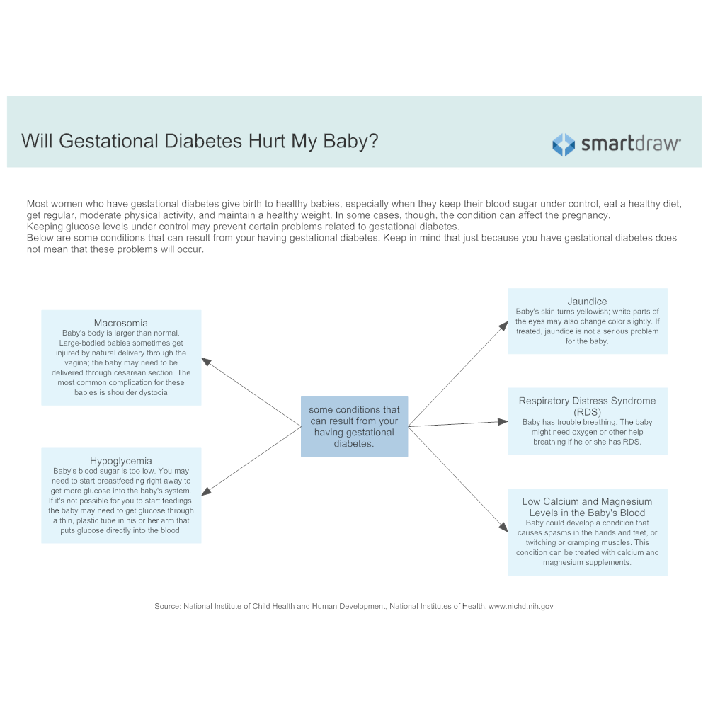 Example Image: Will Gestational Diabetes Hurt My Baby