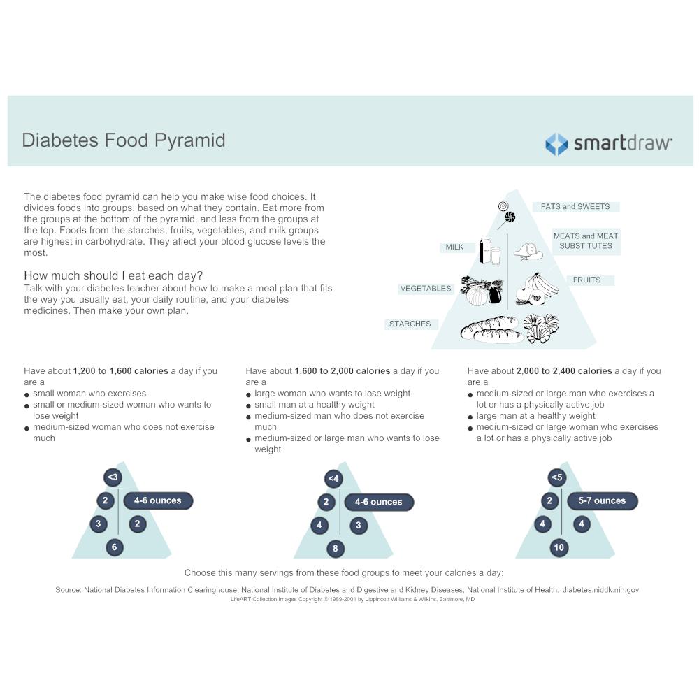 Example Image: Diabetes Food Pyramid