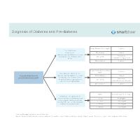 Diagnosis of Diabetes and Pre-diabetes