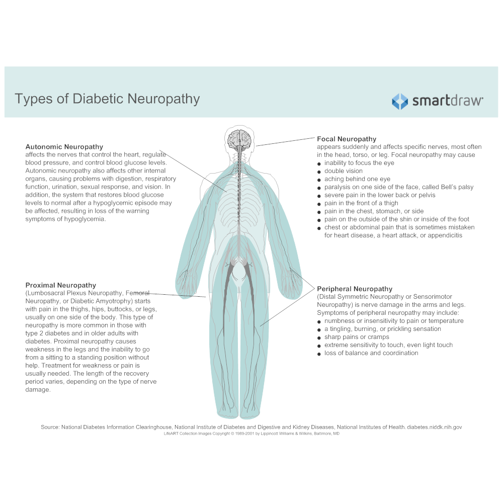 Example Image: Types of Diabetic Neuropathy - 2