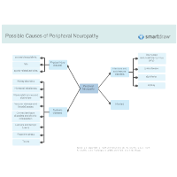 Possible Causes of Peripheral Neuropathy