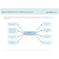Signs and Symptoms of Myasthenia Gravis