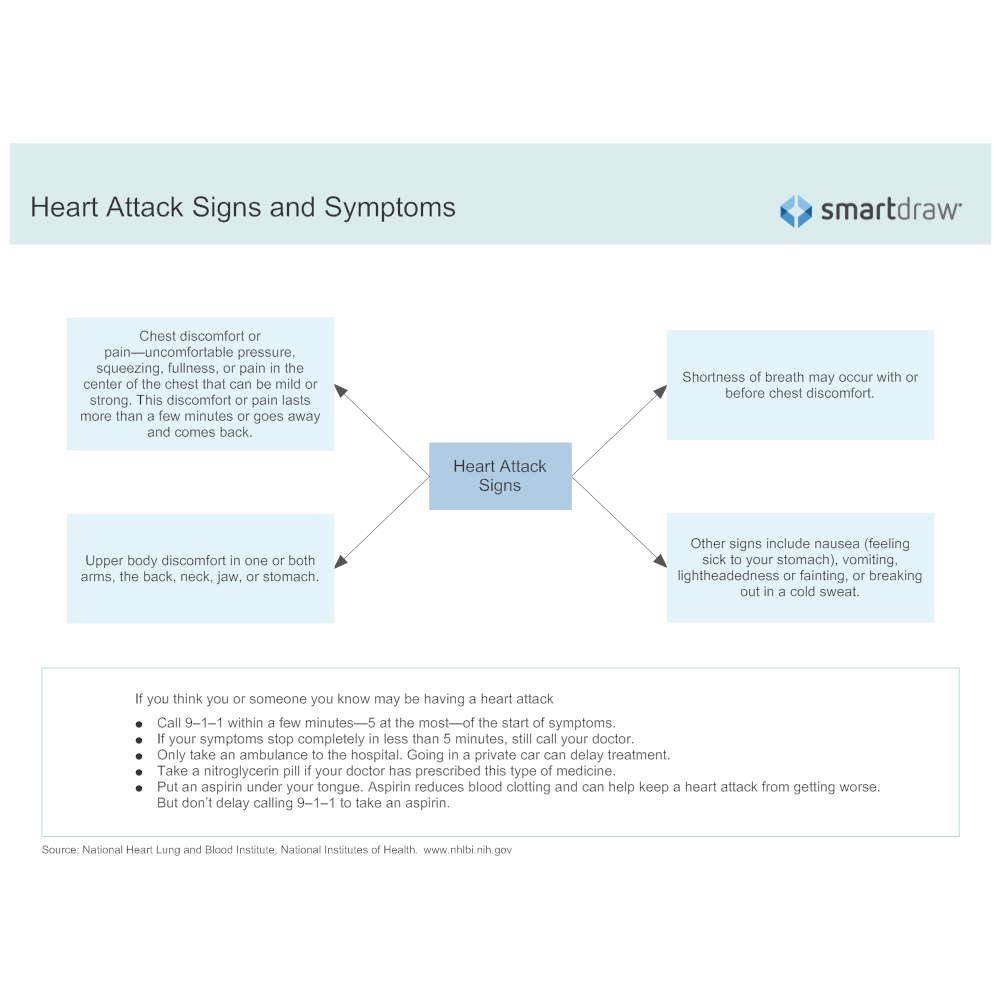 Example Image: Heart Attack Signs and Symptoms