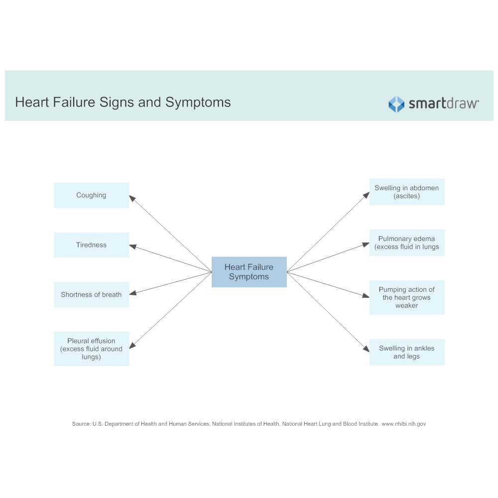 Example Image: Heart Failure Signs and Symptoms