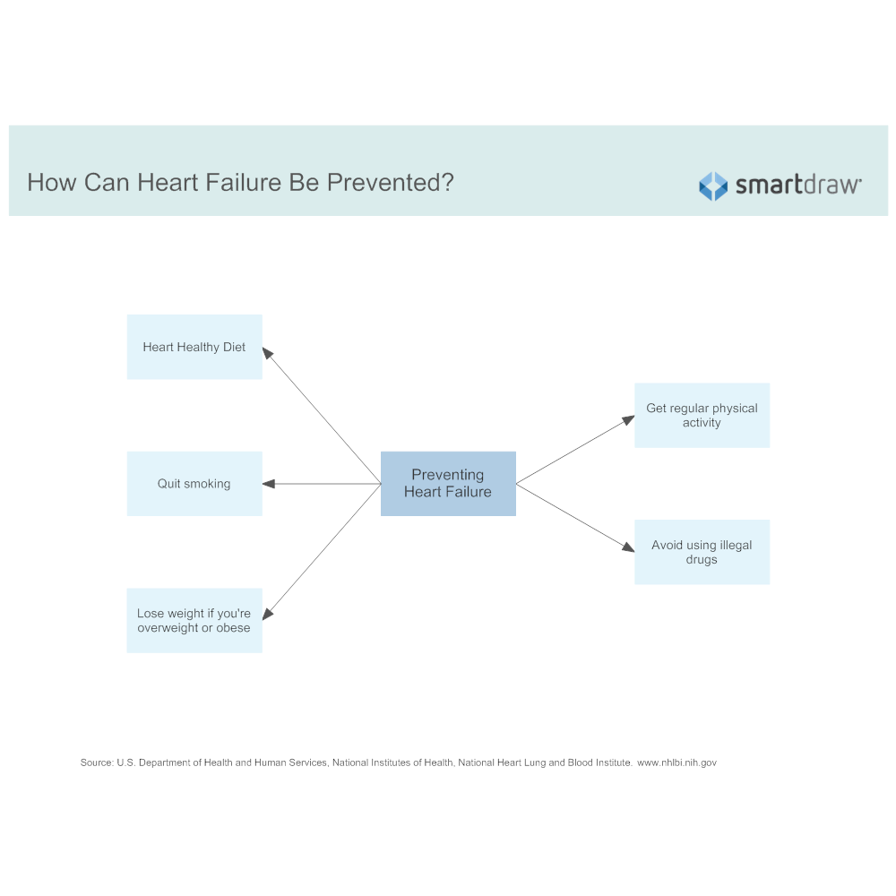 Example Image: How Can Heart Failure Be Prevented
