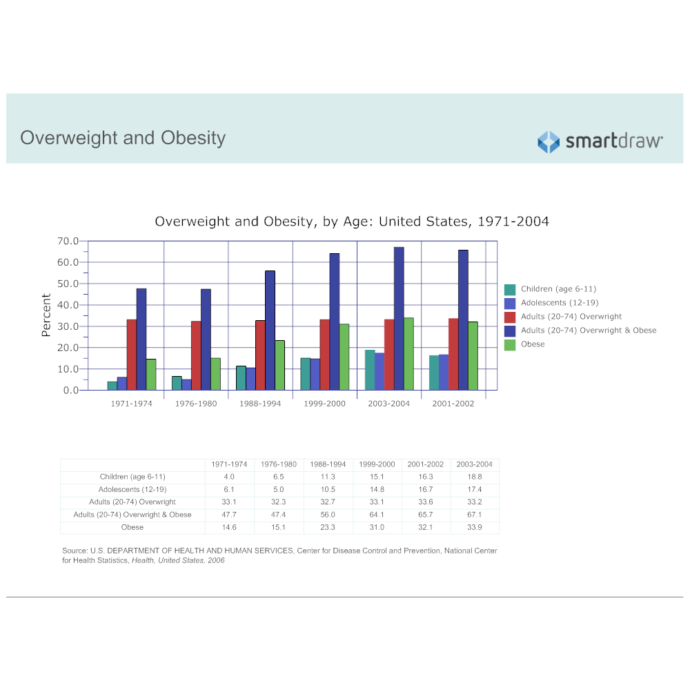 Example Image: Overweight and Obesity by Age