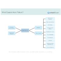 What Causes Heart Failure