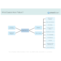 What Causes Heart Failure
