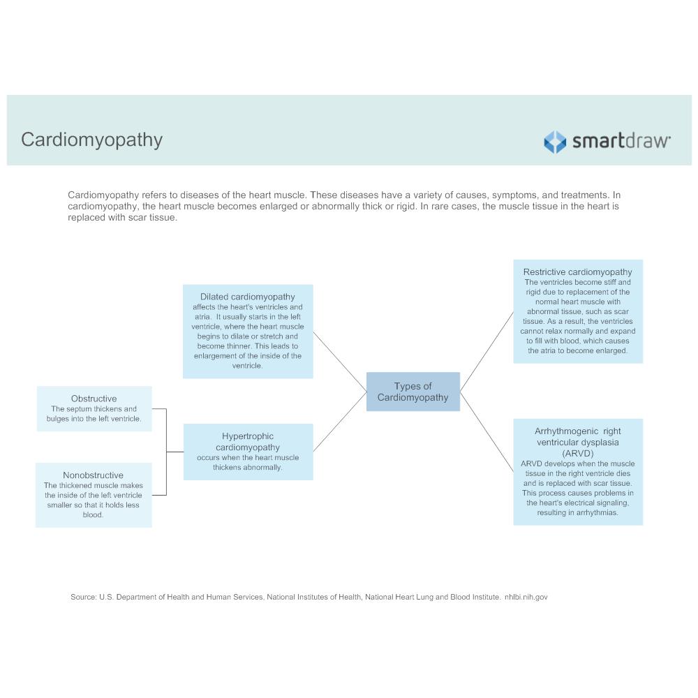 Example Image: Cardiomyopathy