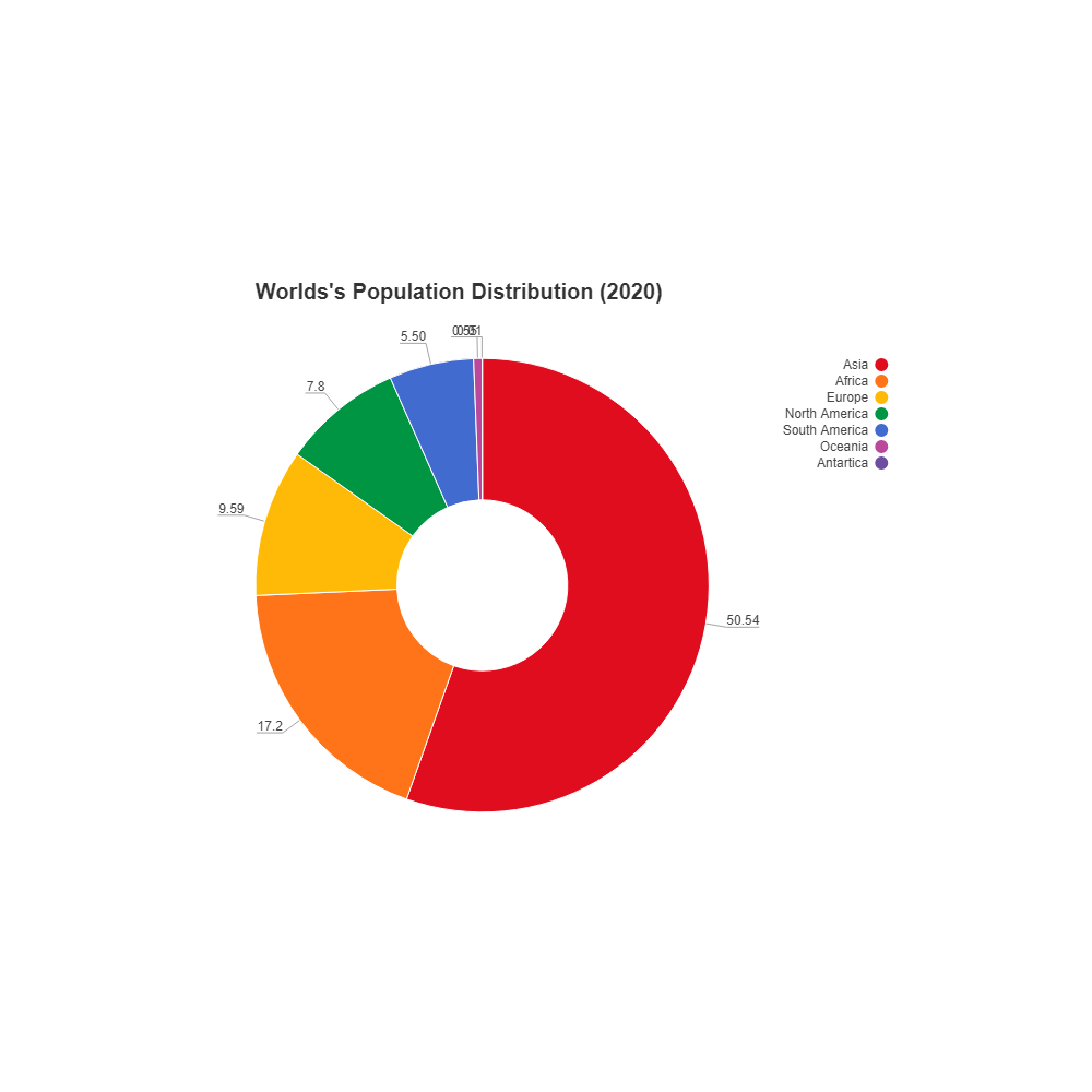 Example Image: Population Distribution - Donut Chart