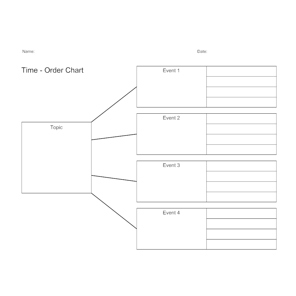 Example Image: Time-Order Chart
