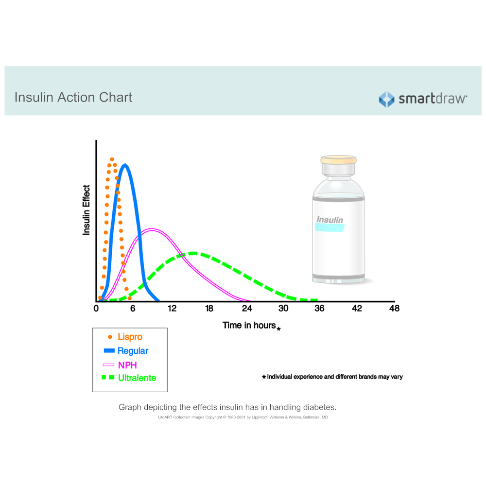 Example Image: Insulin Action Chart