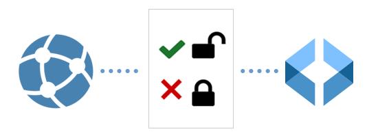 Control user access