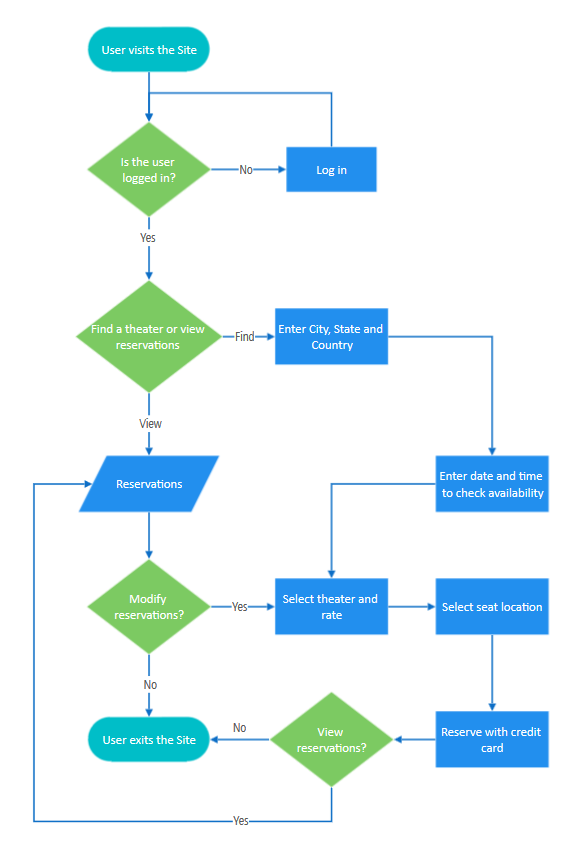 Converted Flowchart in SmartDraw