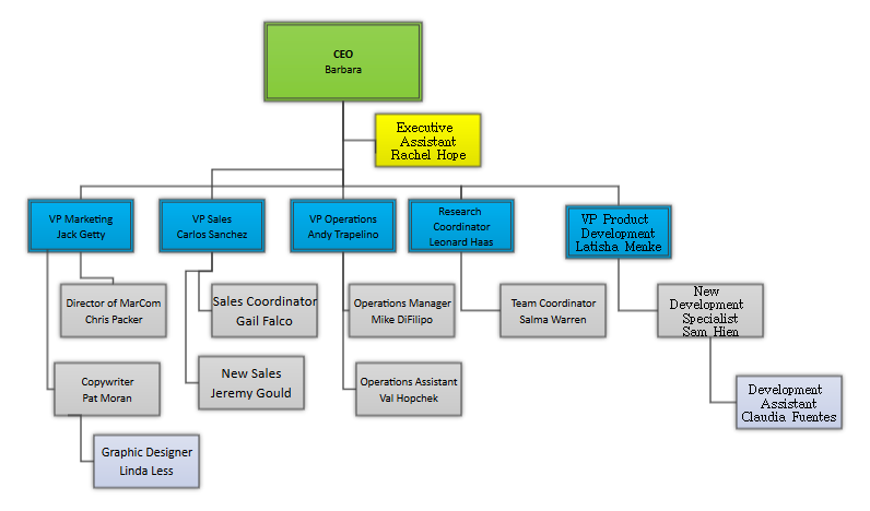 Converted Org Chart in SmartDraw