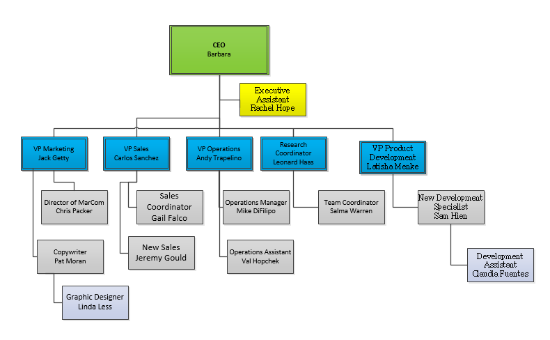 Org chart in Visio