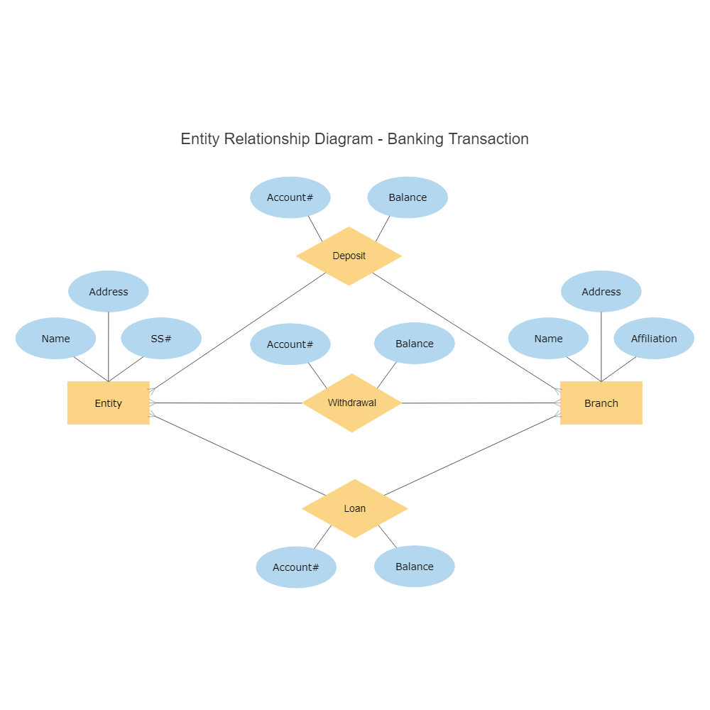 text in this example: entity relationship diagram