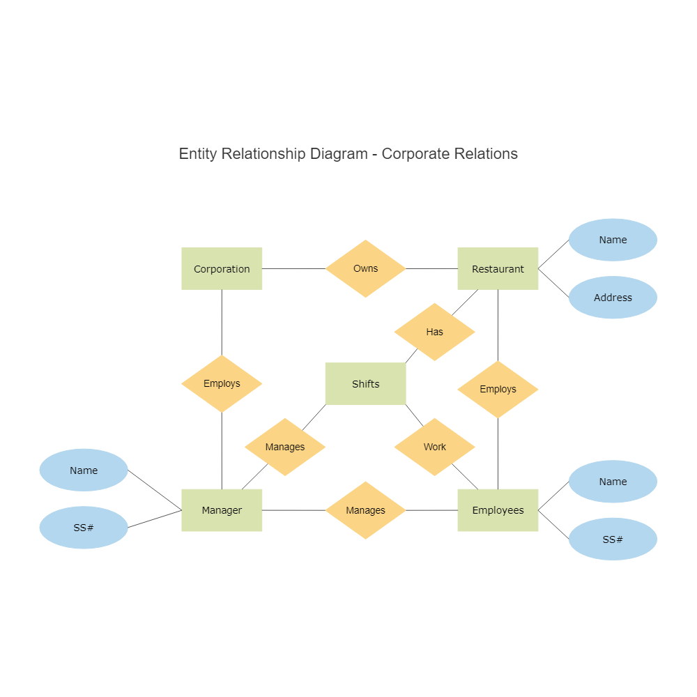 Corporate entity relationship diagram pooptronica