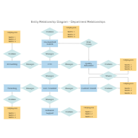 Entity relationship diagram examples department relations erd ccuart Gallery