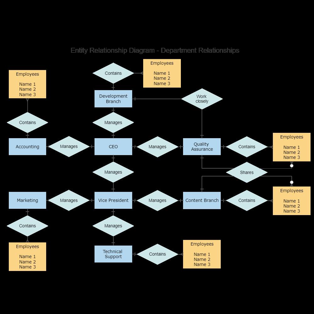 Example Image: Department Relations ERD