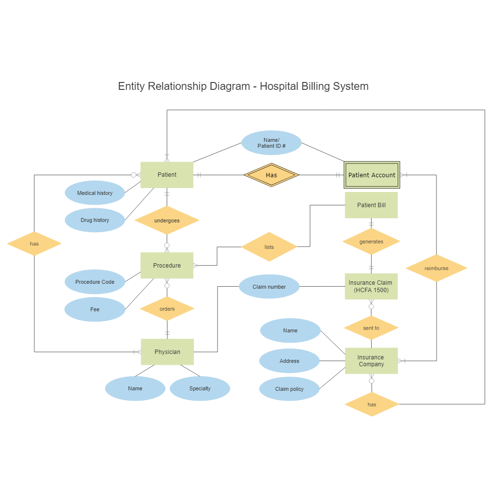 Hospital billing entity relationship diagram ccuart Images