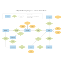Entity relationship diagram examples internet sales entity relationship diagram ccuart Gallery