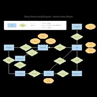 Internet Sales Entity Relationship Diagram