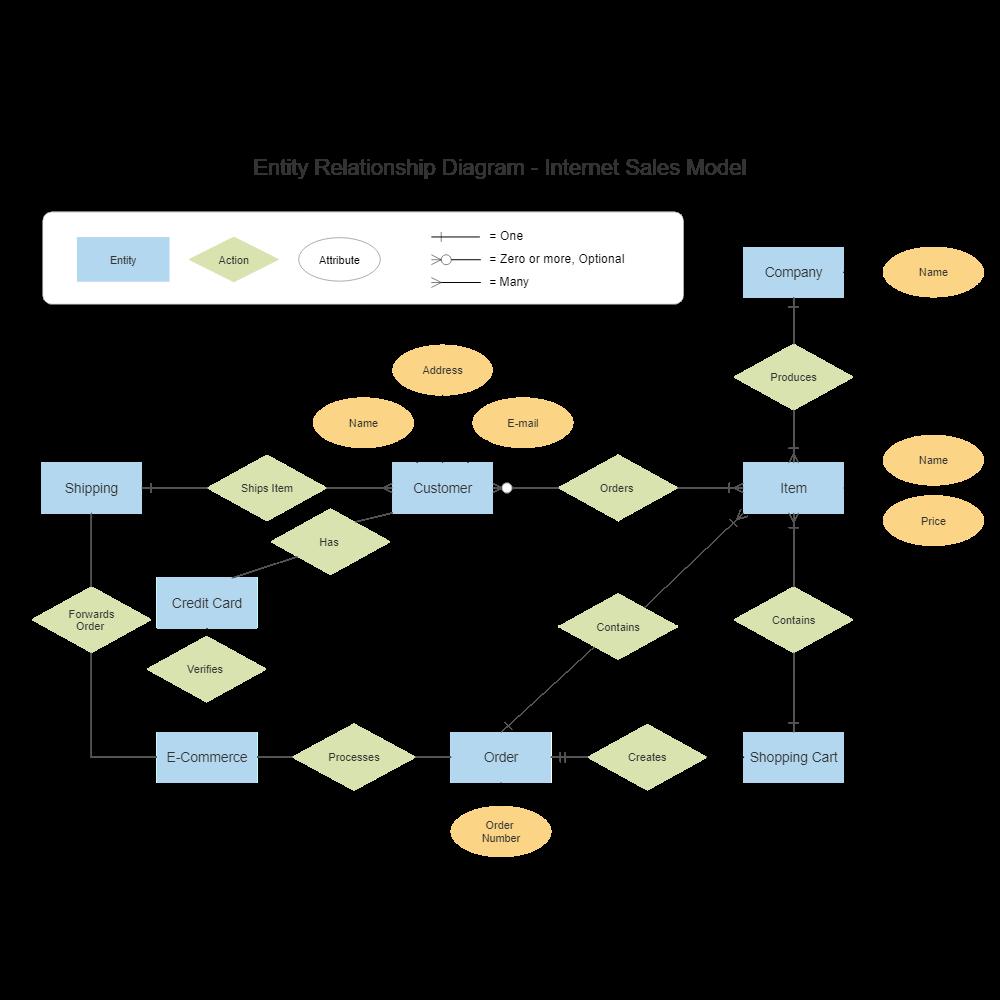 internet sales entity relationship diagram - Create Entity Relationship Diagram Online