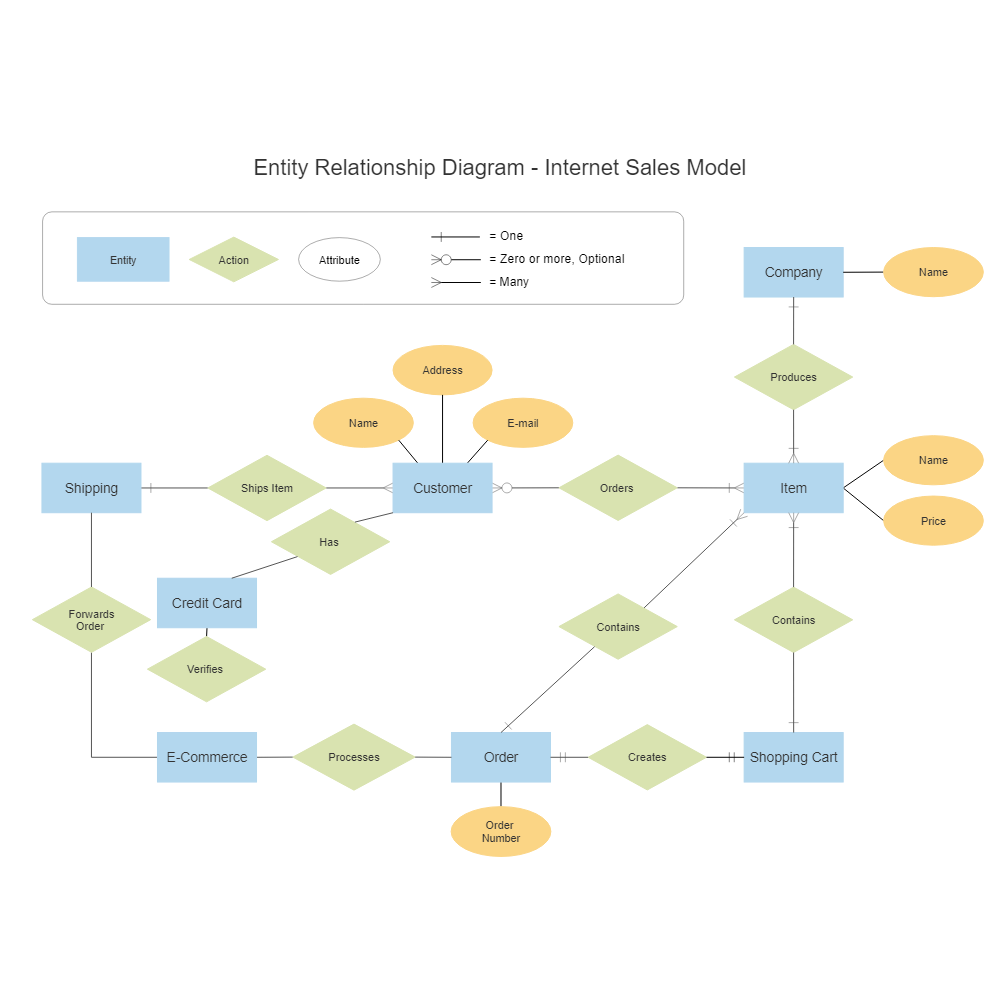 Example Image: Internet Sales Entity Relationship Diagram