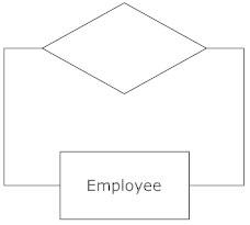 Self-linked Action - ERD Symbol