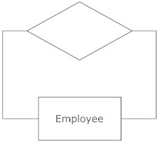 Entity relationship diagram everything you need to know about er self linked action erd symbol ccuart Image collections