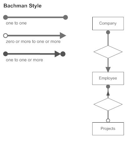 Entity Diagram Symbols Worksheet And Wiring Diagram