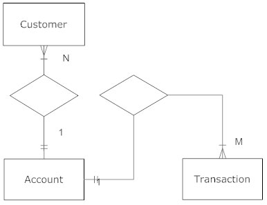 Entity relationship diagram everything you need to know about er cardinality erd symbol ccuart Image collections
