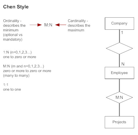 chen style cardinality erd - Database Design Entity Relationship Diagram