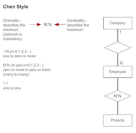 Chen Style Cardinality - ERD