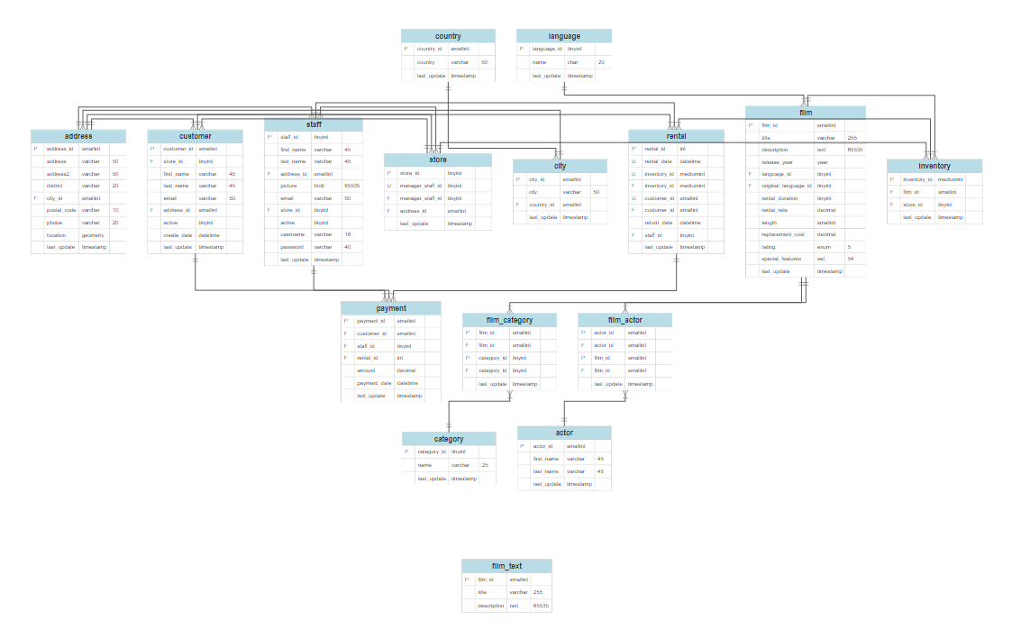 Basic database diagram
