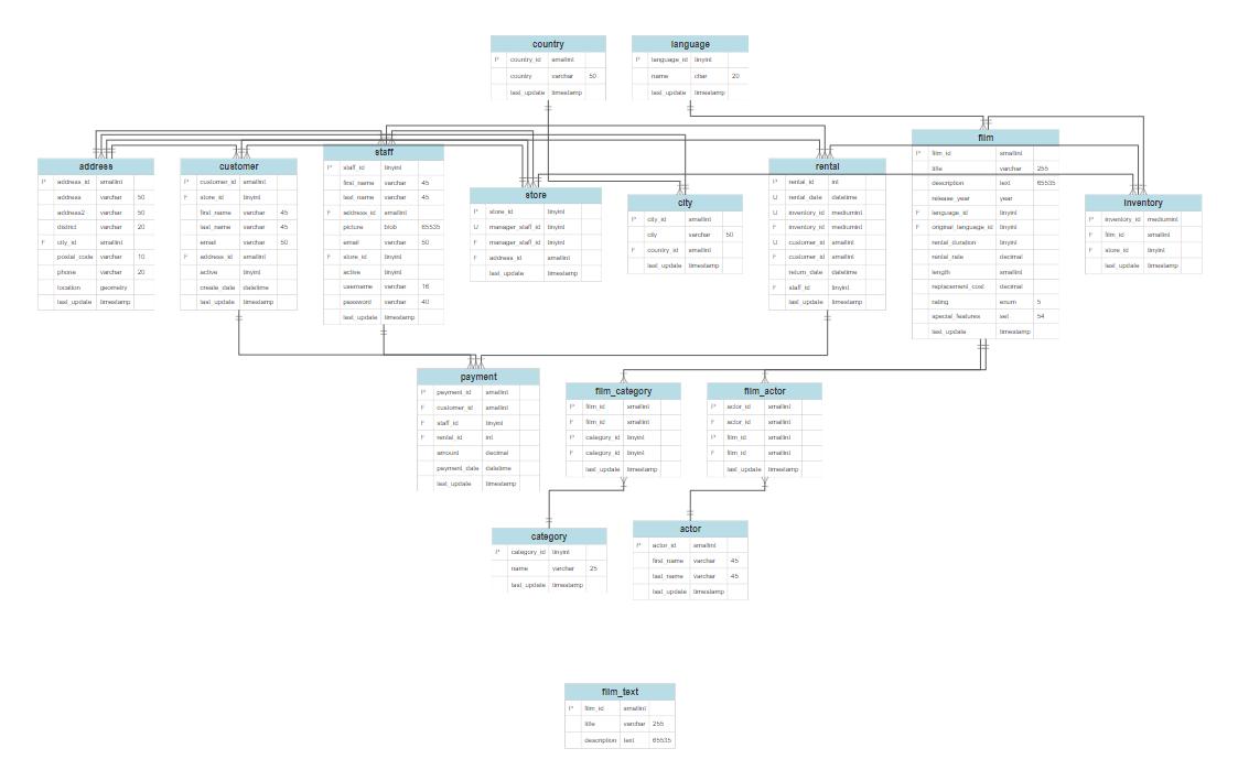 Basic database diagram