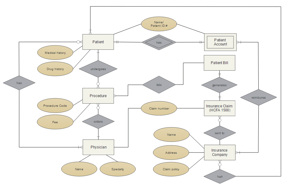 Entity relationship diagram example