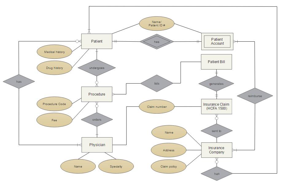 Ejemplo de diagrama de entidad-relación