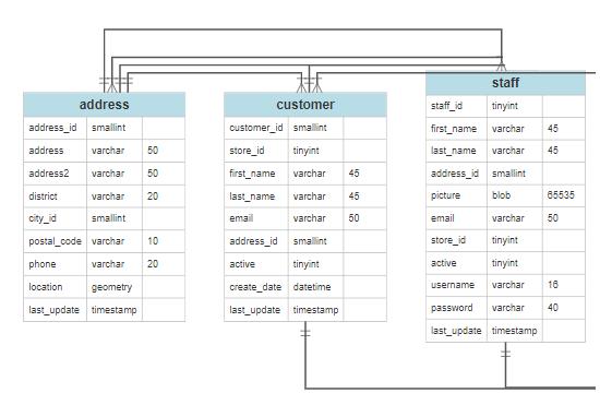 ER database diagram