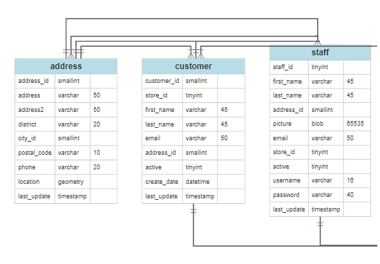 ER database diagram