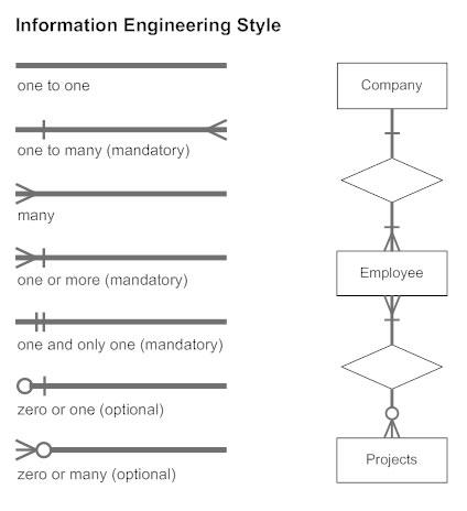 Information Engineering Style Cardinality - ERD