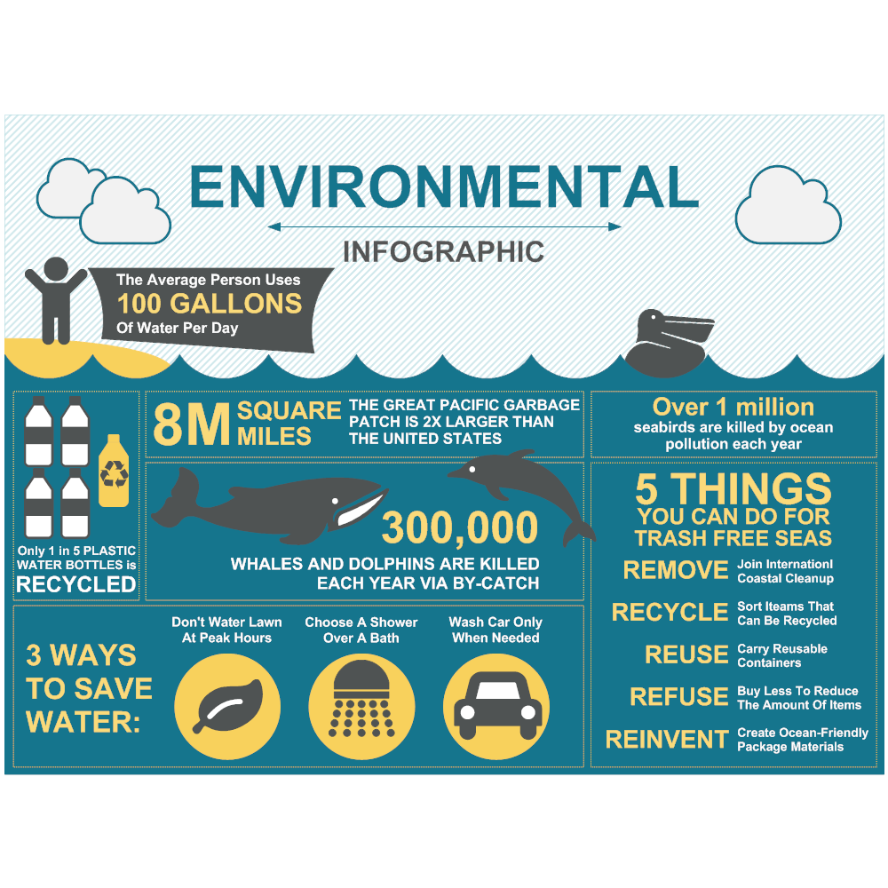 Example Image: Environmental Infographic 03